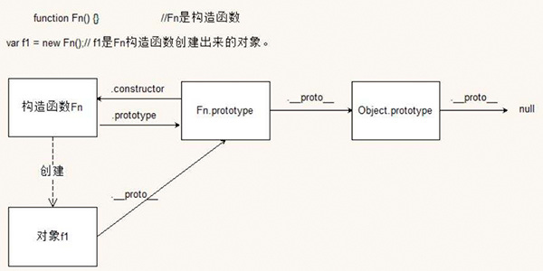frontend/javascript/prototype_object_chain