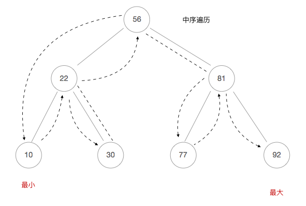 algorithm/binary_tree/inorder_traversal